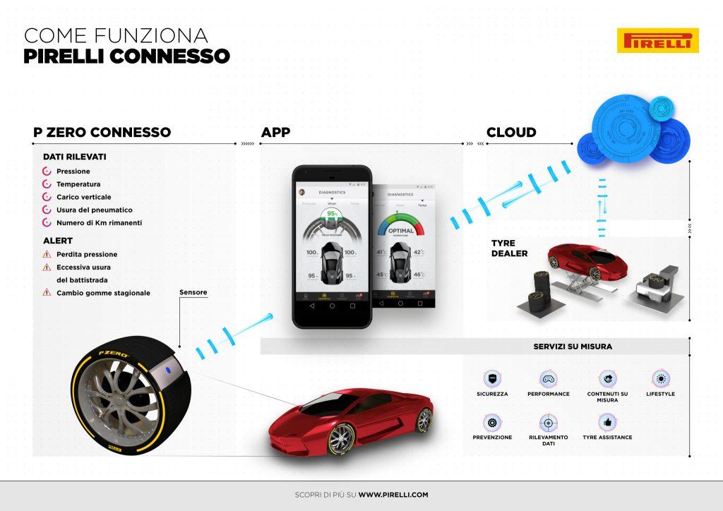 Pirelli Connesso App